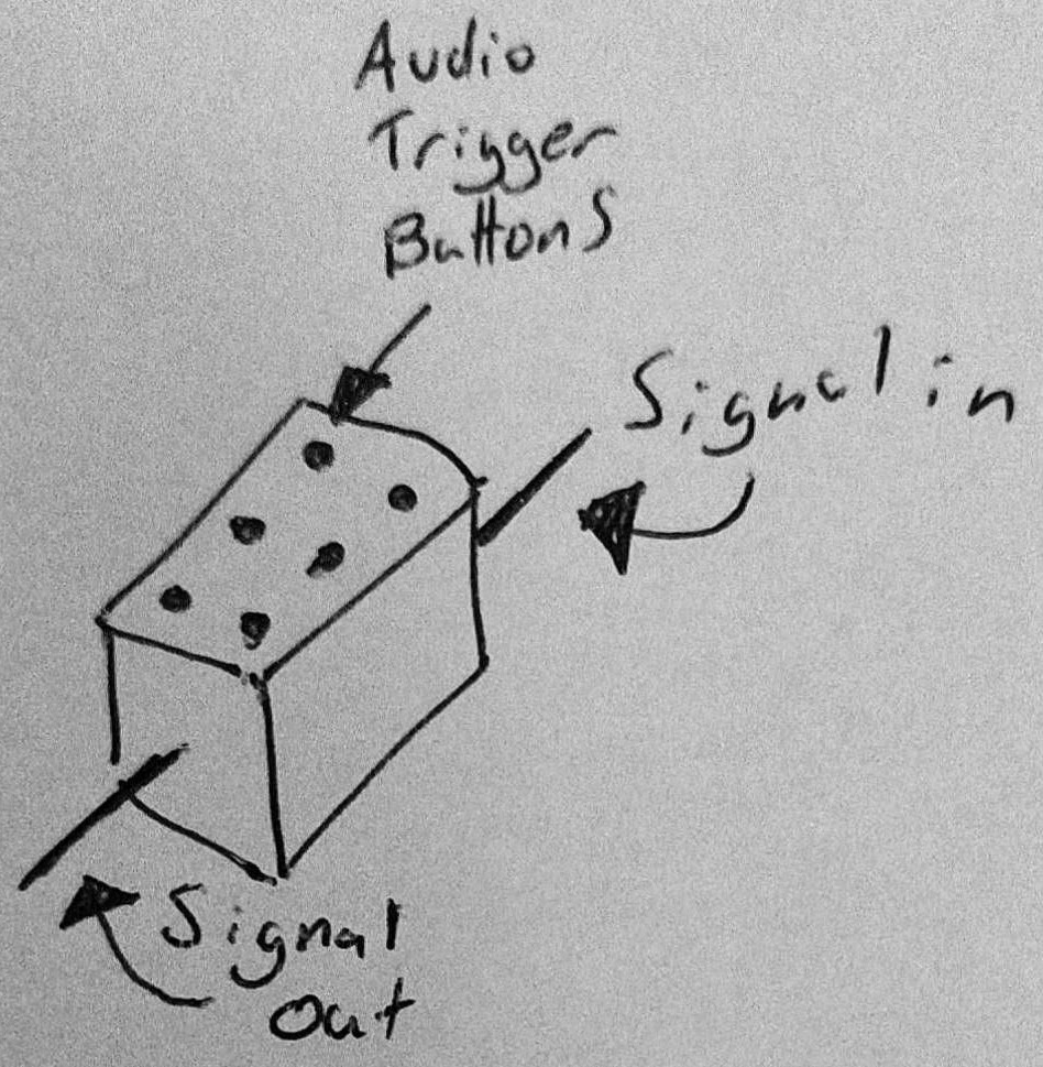 "A drawing of the second design of SoundFloored, an open source soundboard pedal. The drawing represents a small box with a ""signal in"" and a ""signal out"" along with six ""audio trigger buttons"" on top in a two tall by three wide grid."