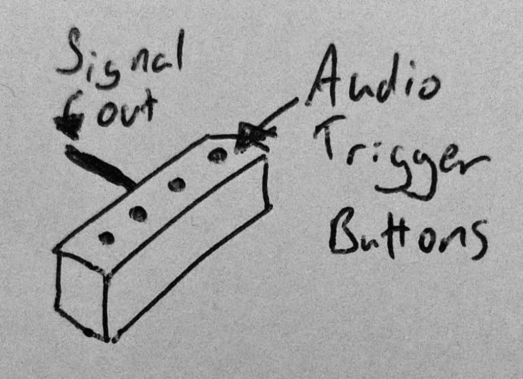 "A drawing of the fourth design of SoundFloored, an open source soundboard pedal. The drawing represents a small box with a ""signal out"" along with four ""audio trigger buttons"" on top in a line (positioned horizontally)."