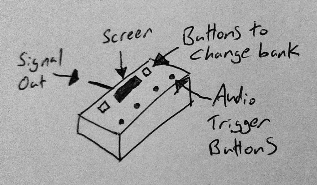 "A drawing of the fifth design of SoundFloored, an open source soundboard pedal. The drawing represents a small box with a ""signal out"" along with four ""audio trigger buttons"" on top in a line (positioned horizontally). A small screen is placed above the audio trigger buttons, with two further buttons (one on either side of the screen) marked as ""buttons to change bank""."