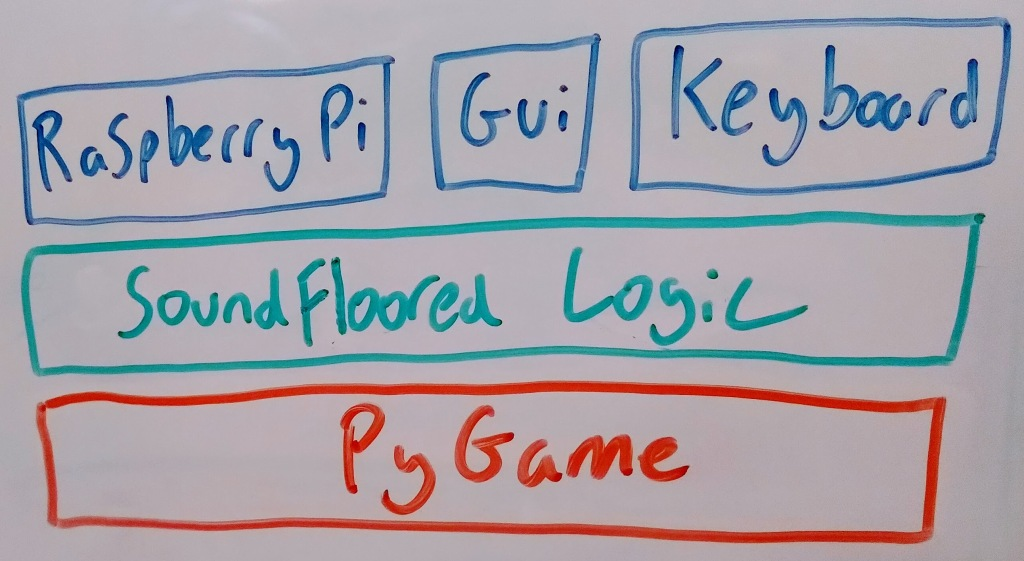 "A diagram of the SoundFloored Architecture. There is one long red box at the bottom with the text ""PyGame"" inside. Above that is a single green box that says ""SoundFloored Logic"", with three seperate side-by-side blue boxes above it that say ""Raspberry Pi"", ""Gui"" and ""Keyboard"" respectively."