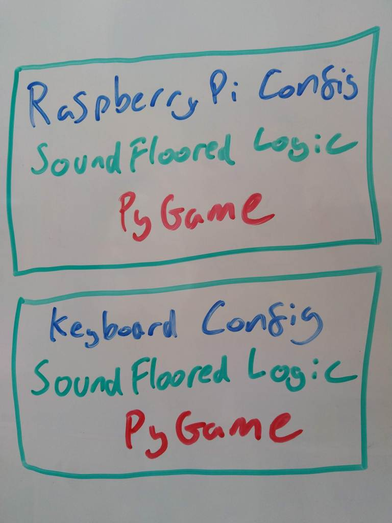 "A diagram on a whiteboard. There are two green boxes stacked vertically. The first has the following written inside it: ""Raspberry Pi Config"" (in blue), ""SoundFloored Logic"" (in green) and ""PyGame"" (in red). The second is identical except for the first line, which reads ""Keyboard Config"" instead."